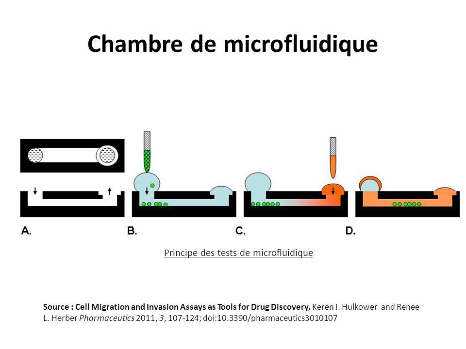 Chambre de microfluidique