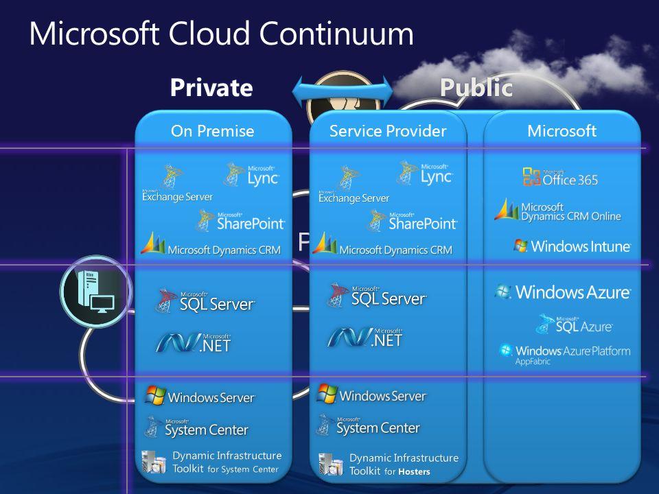 Microsoft Cloud Continuum