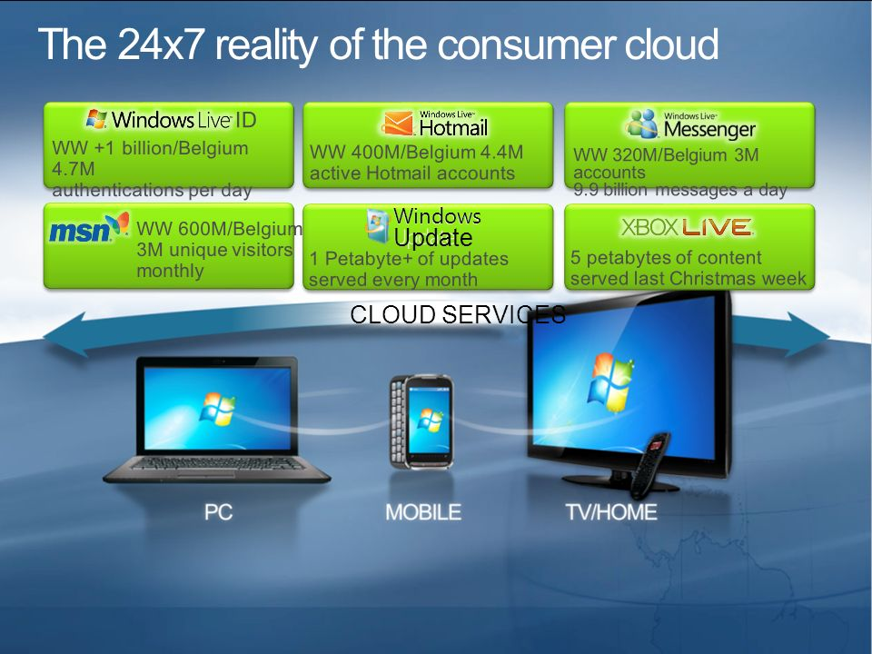 The 24x7 reality of the consumer cloud