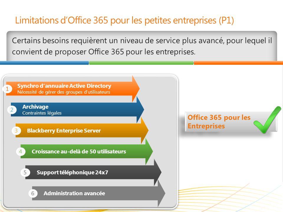 Limitations d'Office 365 pour les petites entreprises (P1)