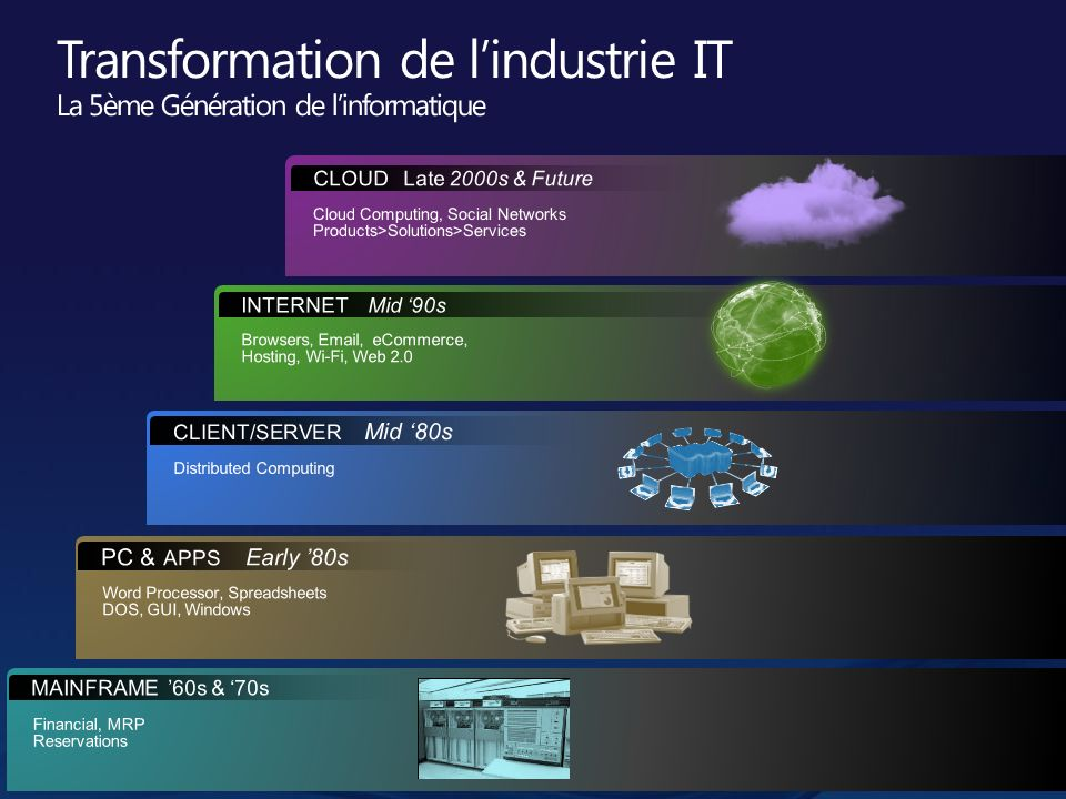 Transformation de l'industrie IT La 5ème Génération de l'informatique