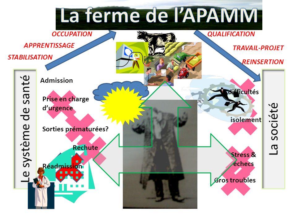 La ferme de l'APAMM Le système de santé La société OCCUPATION