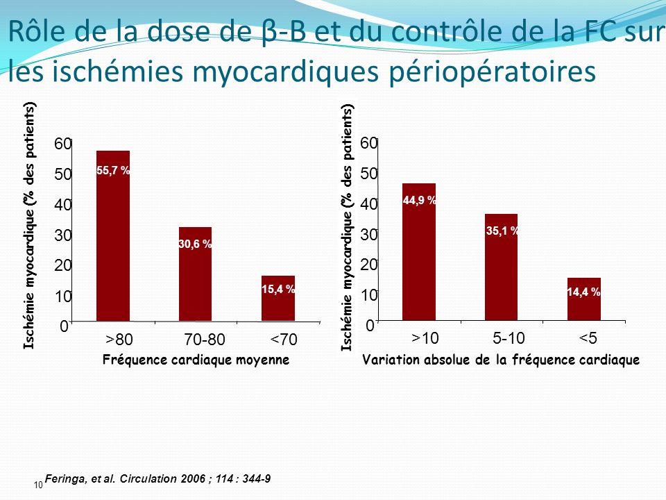 Rôle de la dose de β-B et du contrôle de la FC sur les ischémies myocardiques périopératoires