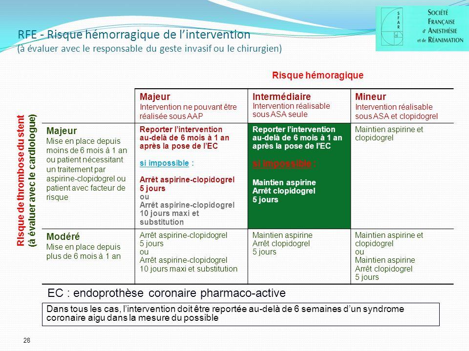 Risque de thrombose du stent (à évaluer avec le cardiologue)