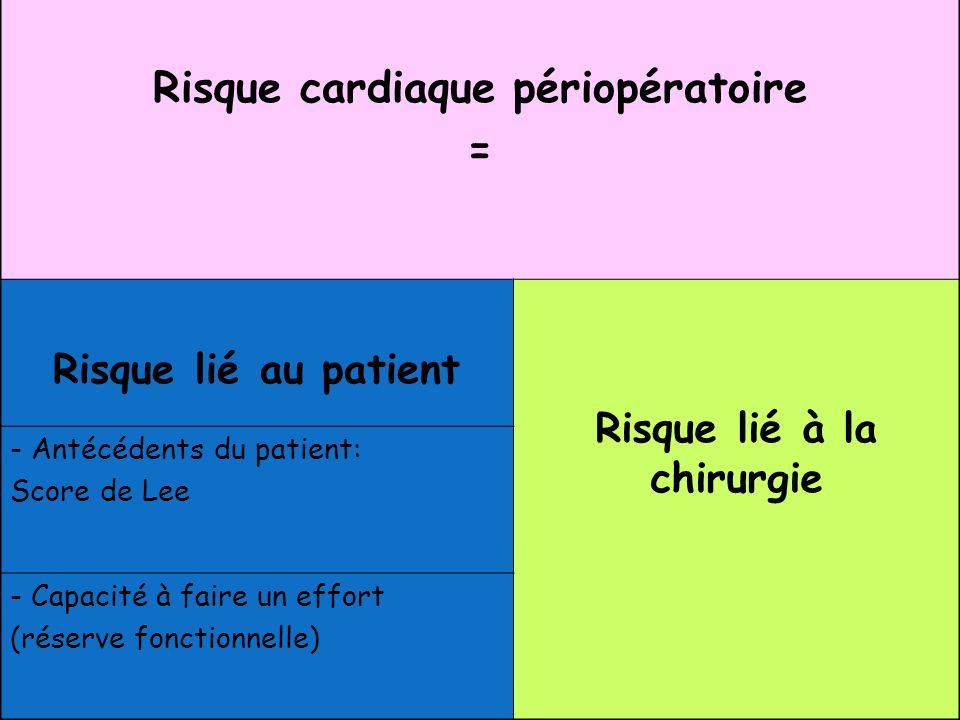 Risque cardiaque périopératoire Risque lié à la chirurgie