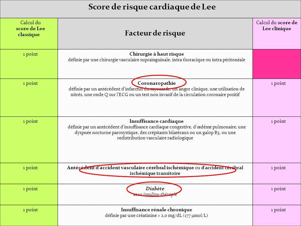Score de risque cardiaque de Lee