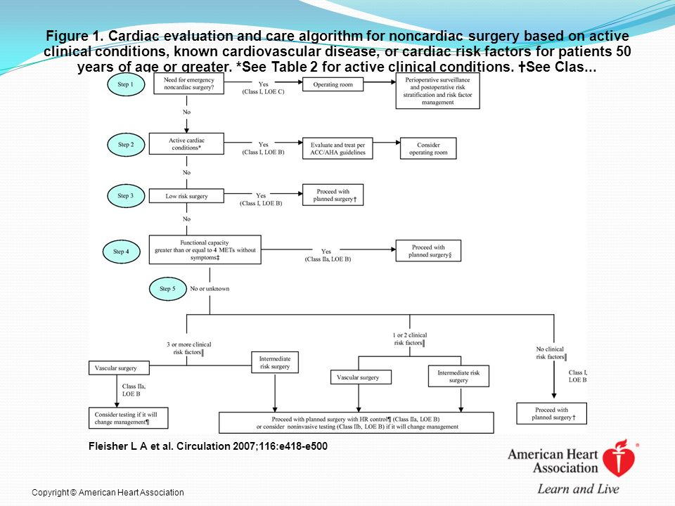 Figure 1. Cardiac evaluation and care algorithm for noncardiac surgery based on active clinical conditions, known cardiovascular disease, or cardiac risk factors for patients 50 years of age or greater. *See Table 2 for active clinical conditions. †See Clas...