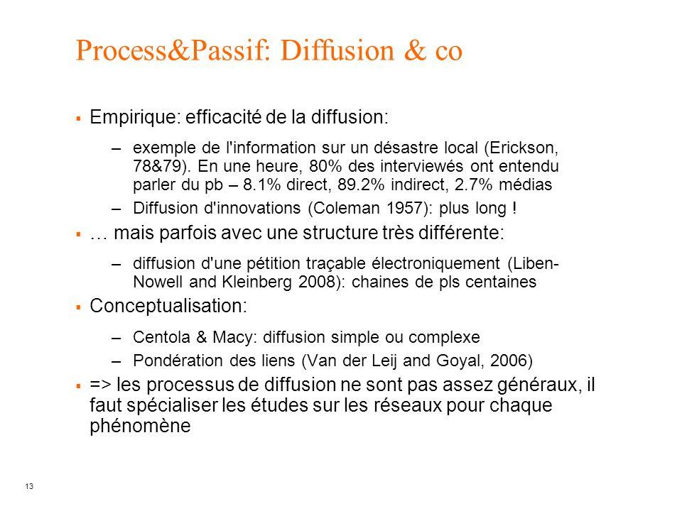 Process&Passif: Diffusion & co