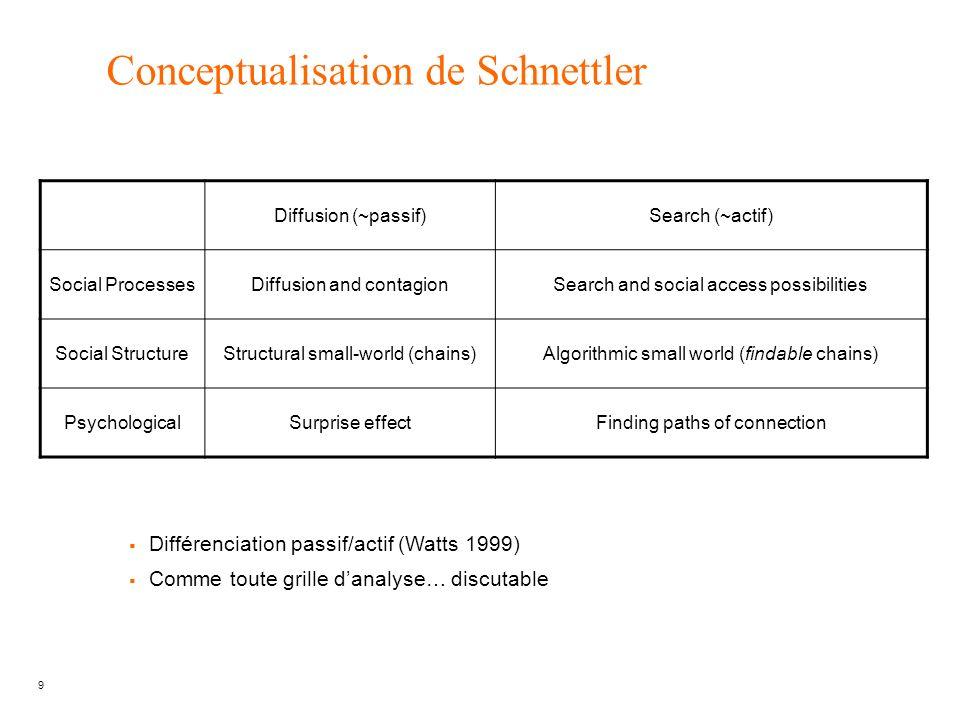 Conceptualisation de Schnettler