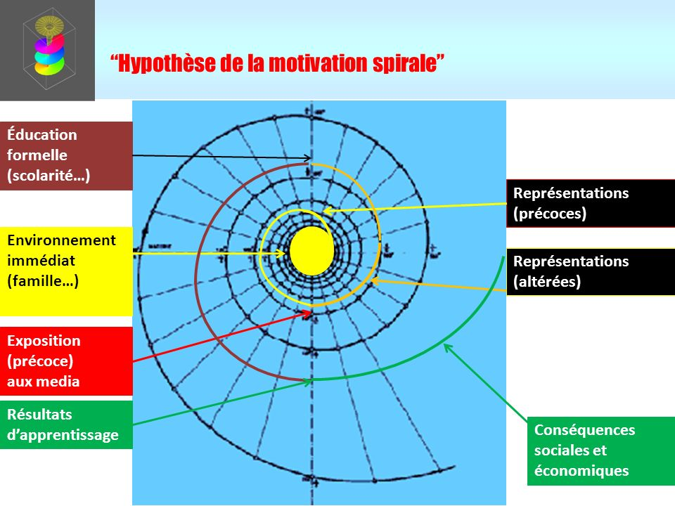 Hypothèse de la motivation spirale