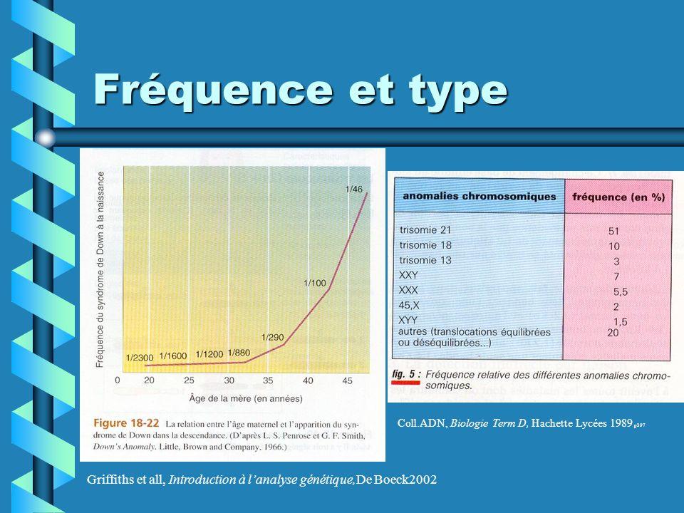 Fréquence et type Coll.ADN, Biologie Term D, Hachette Lycées 1989 p397. Griffiths et all, Introduction à l'analyse génétique,De Boeck2002 p568.