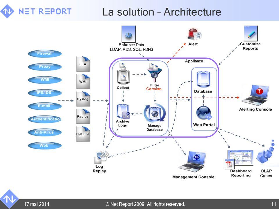 La solution – Architecture