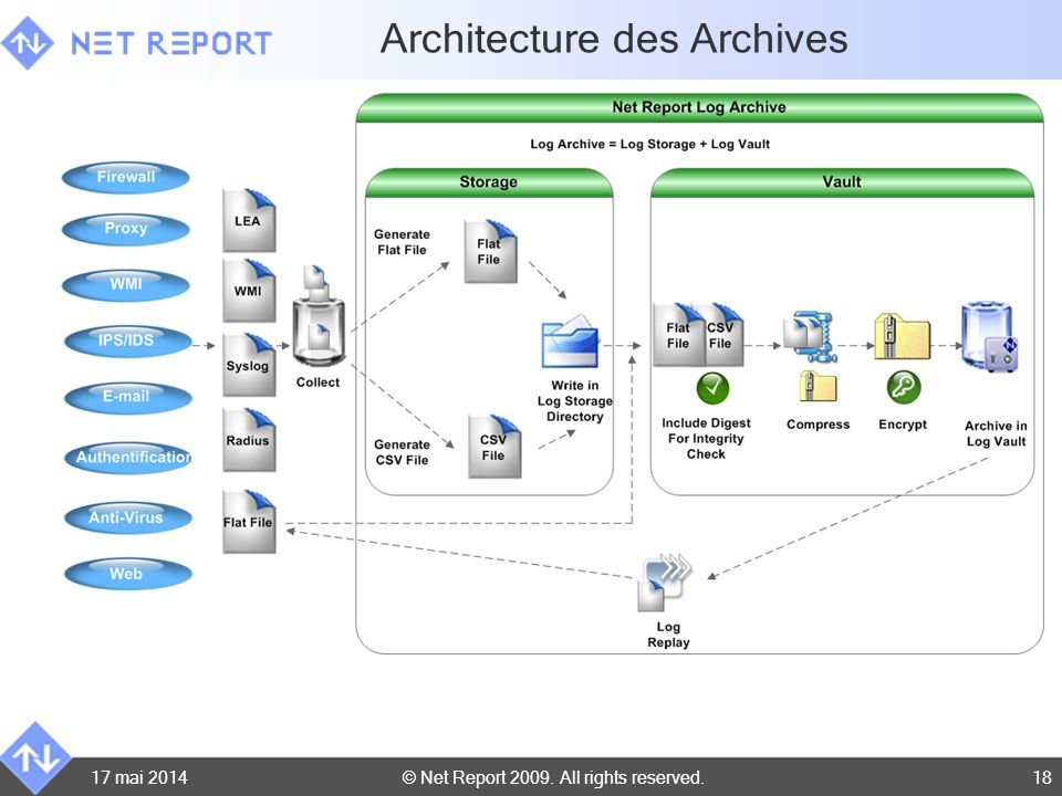 Architecture des Archives
