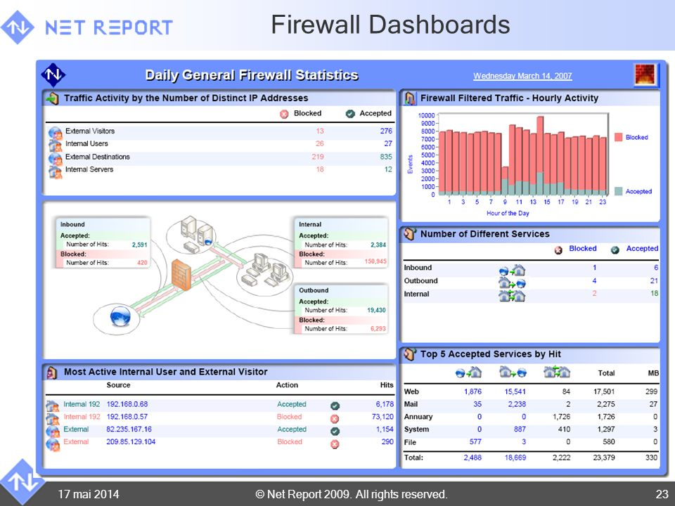 Firewall Dashboards 31 mars 2017