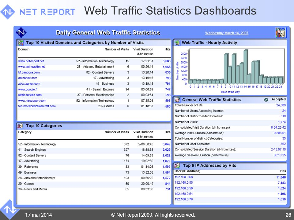Web Traffic Statistics Dashboards
