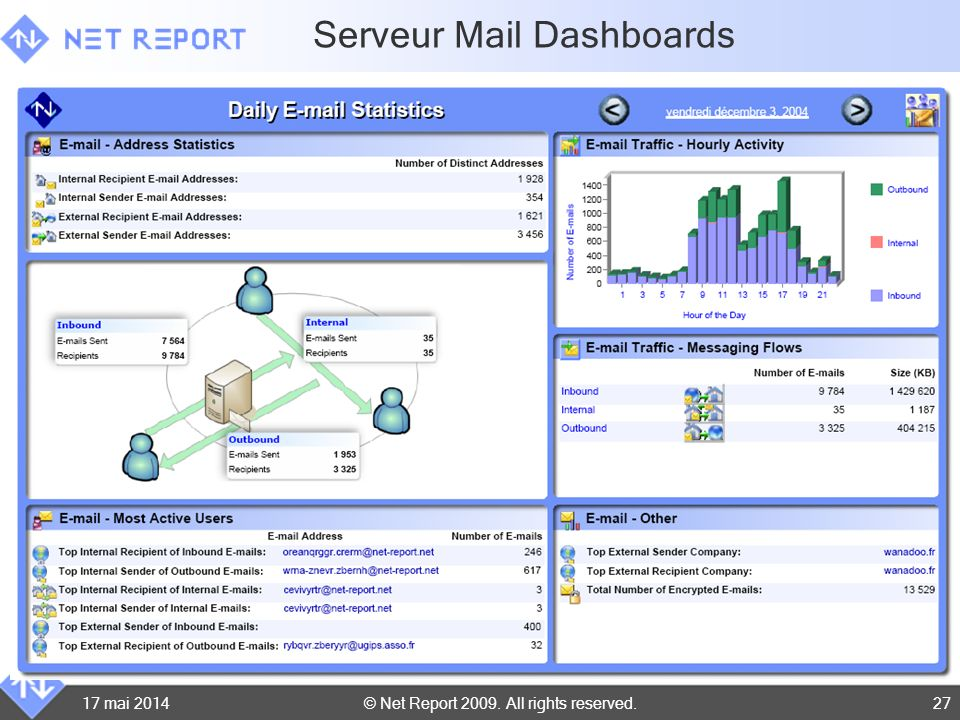 Serveur Mail Dashboards