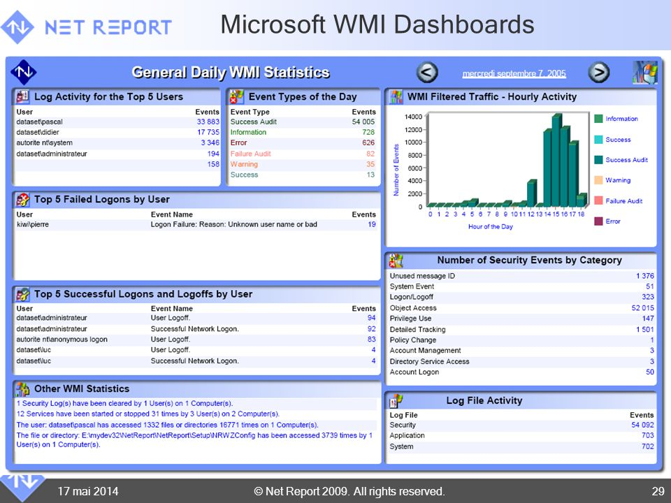 Microsoft WMI Dashboards