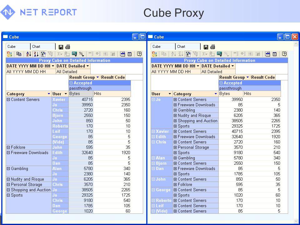 Cube Proxy 31 mars 2017