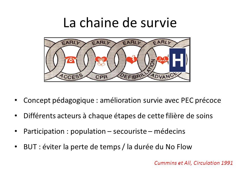 La chaine de survie Concept pédagogique : amélioration survie avec PEC précoce. Différents acteurs à chaque étapes de cette filière de soins.