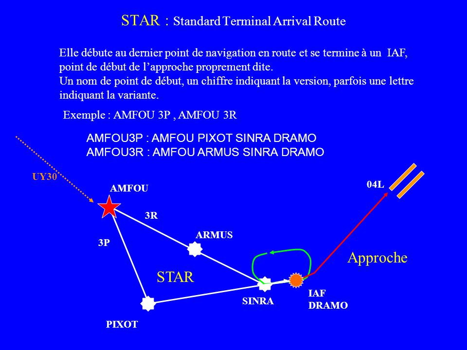 STAR : Standard Terminal Arrival Route