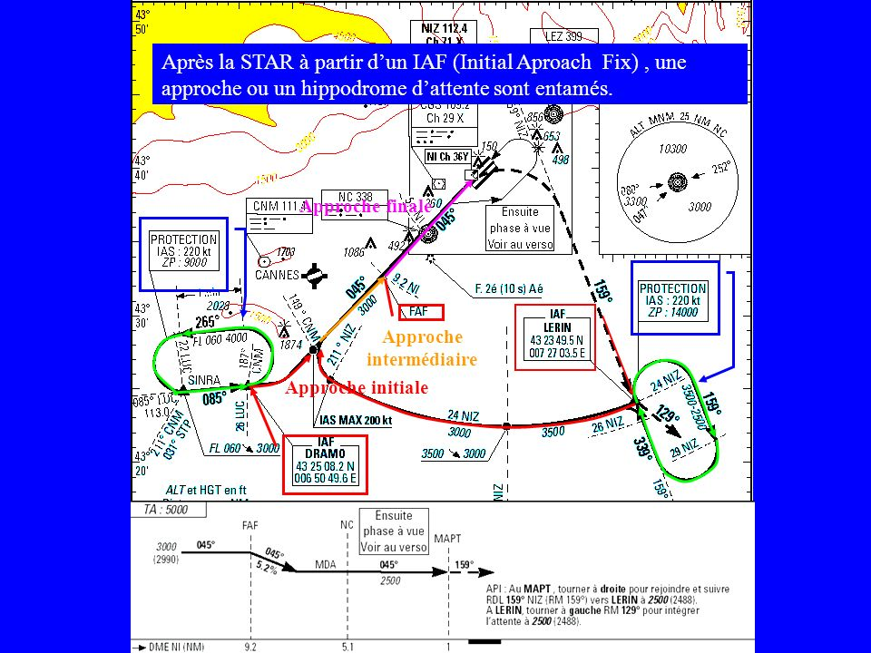 Après la STAR à partir d'un IAF (Initial Aproach Fix) , une approche ou un hippodrome d'attente sont entamés.