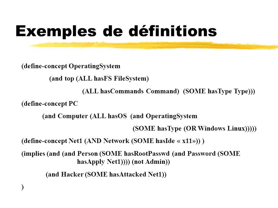 Exemples de définitions