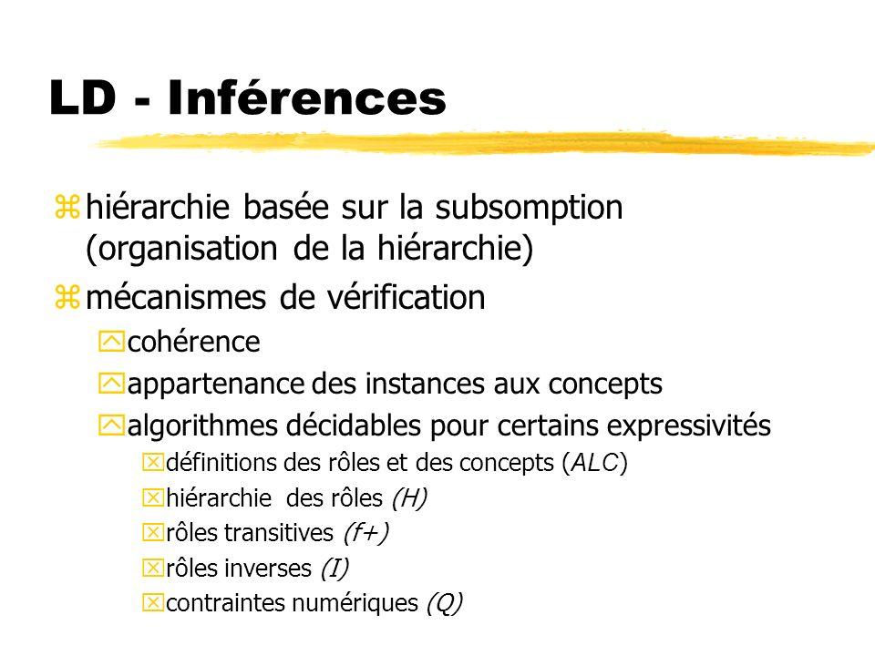 LD - Inférences hiérarchie basée sur la subsomption (organisation de la hiérarchie) mécanismes de vérification.
