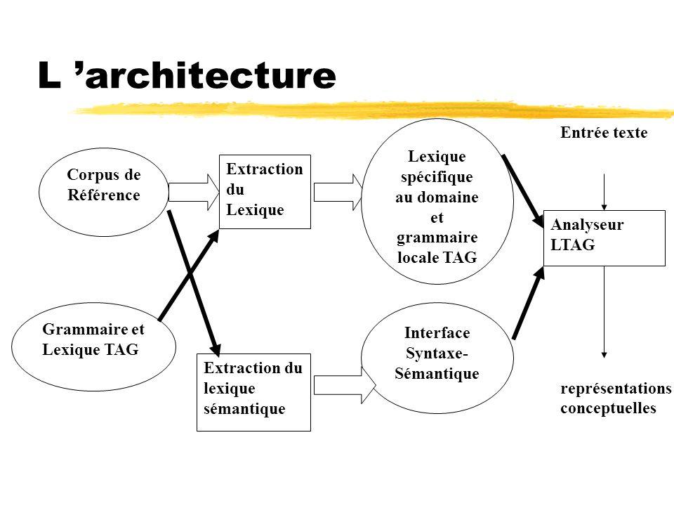 L 'architecture Entrée texte