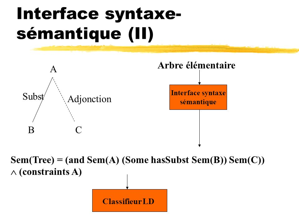 Interface syntaxe-sémantique (II)