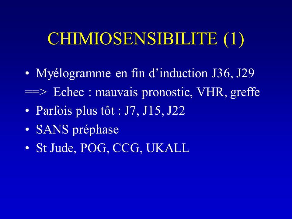CHIMIOSENSIBILITE (1) Myélogramme en fin d'induction J36, J29