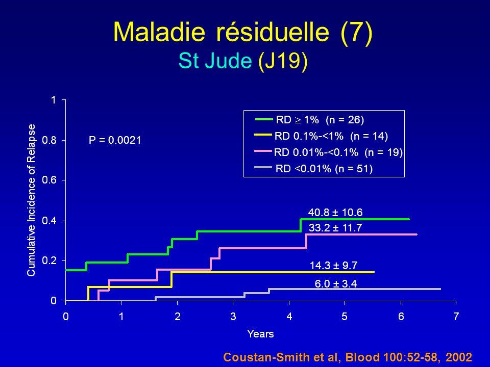 Maladie résiduelle (7) St Jude (J19)
