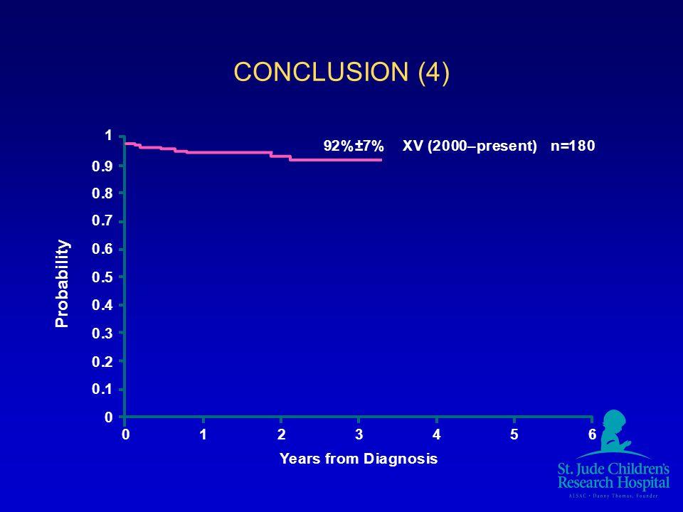 CONCLUSION (4) Probability 1 9 2 % ± 7 % X V ( 2 – p r e s e n t ) n =