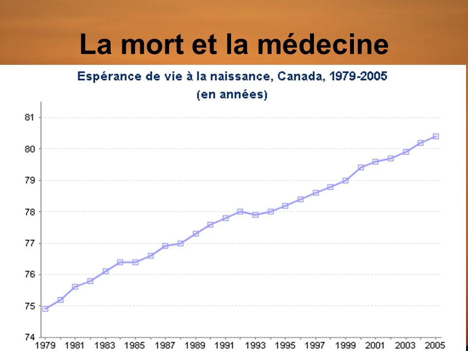 La mort et la médecine