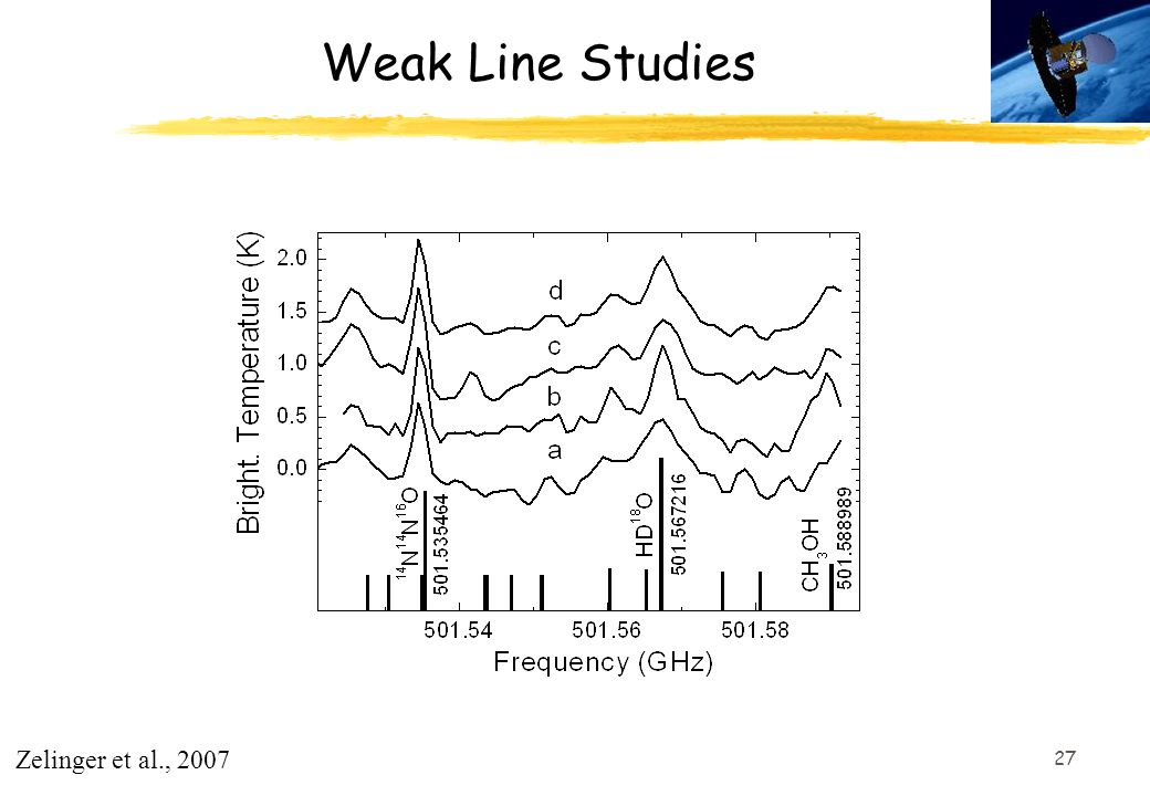 Weak Line Studies Zelinger et al., 2007