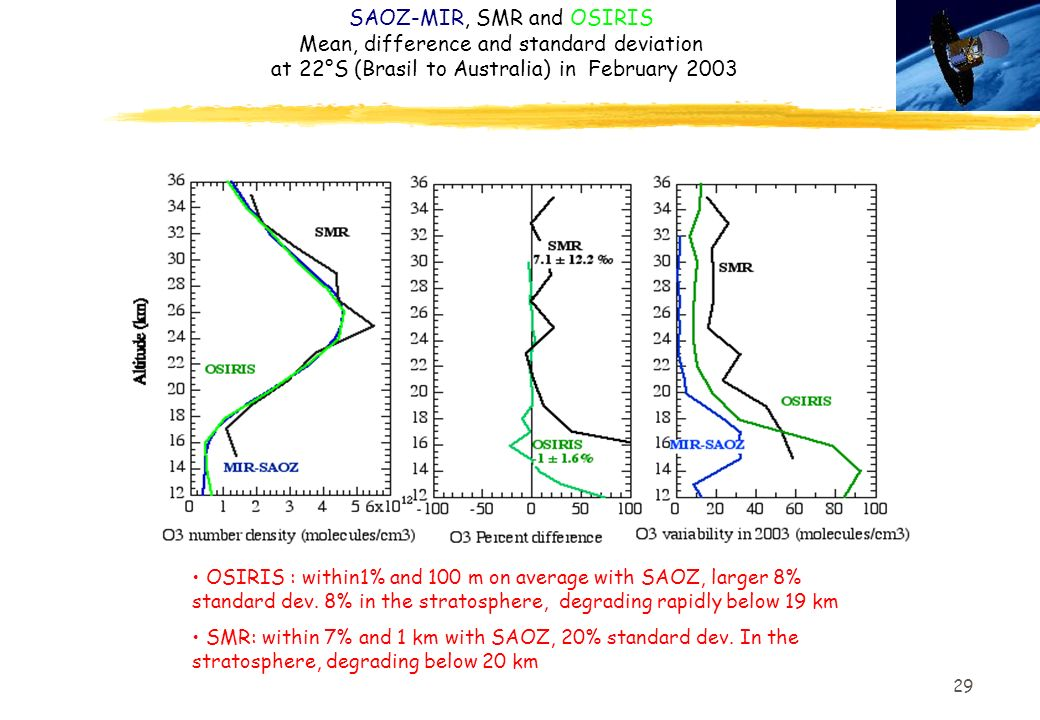 SAOZ-MIR, SMR and OSIRIS Mean, difference and standard deviation