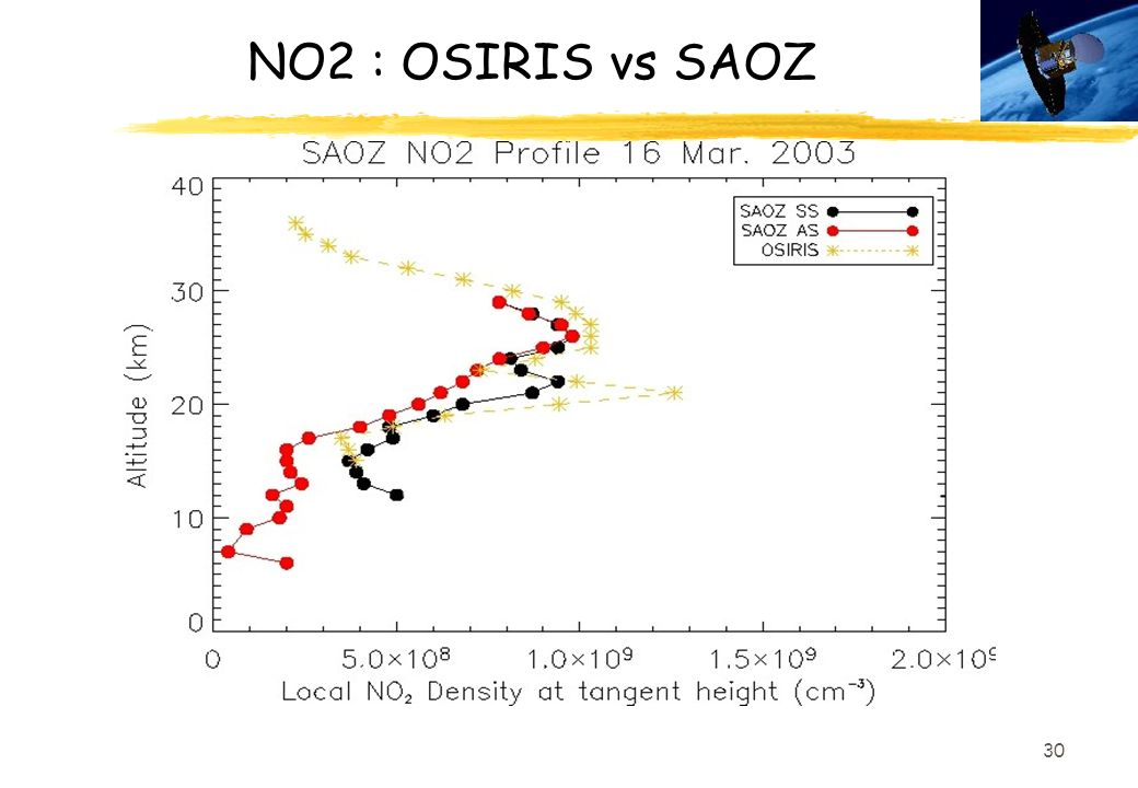 NO2 : OSIRIS vs SAOZ