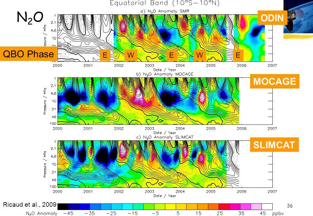 N2O ODIN QBO Phase E W E W E MOCAGE SLIMCAT Ricaud et al., 2009