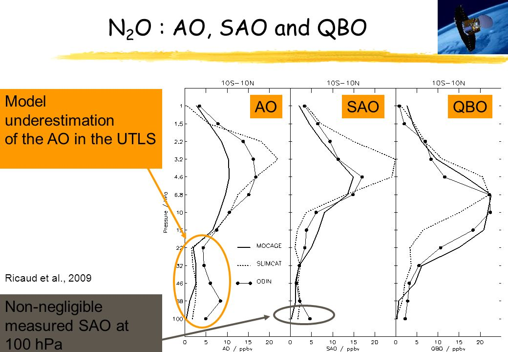 N2O : AO, SAO and QBO Model underestimation of the AO in the UTLS AO