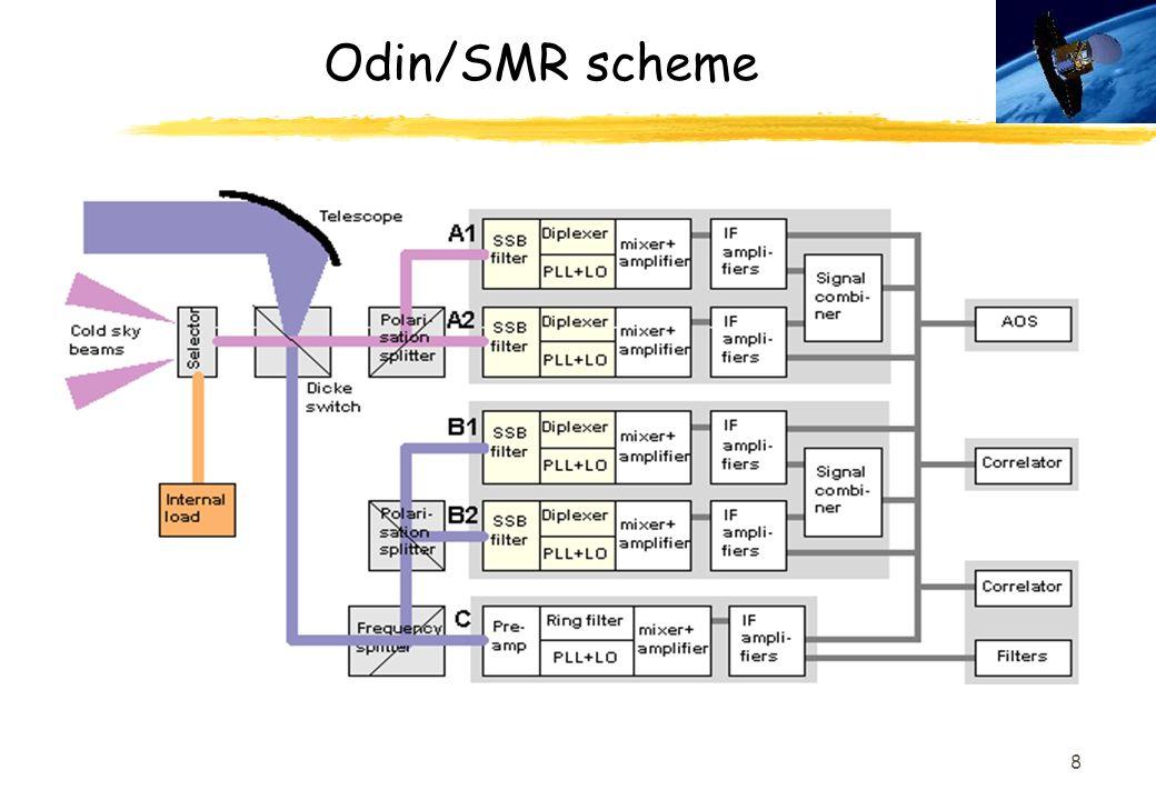 Odin/SMR scheme