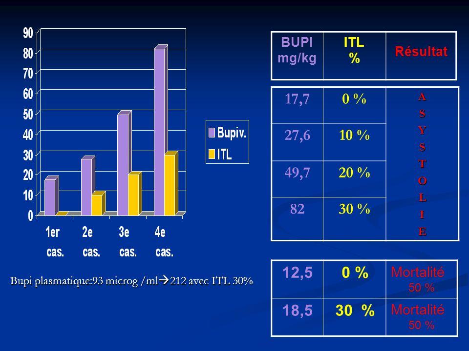 BUPI mg/kg. ITL. % Résultat. 17,7. 0 % A. S. Y. T. O. L. I. E. 27,6. 10 % 49,7. 20 %