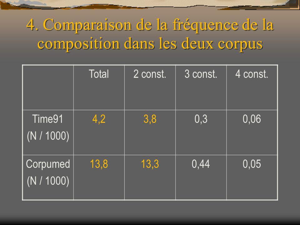 4. Comparaison de la fréquence de la composition dans les deux corpus