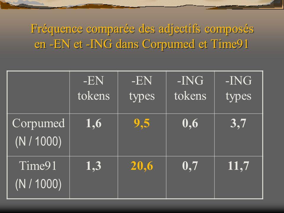 Fréquence comparée des adjectifs composés en -EN et -ING dans Corpumed et Time91