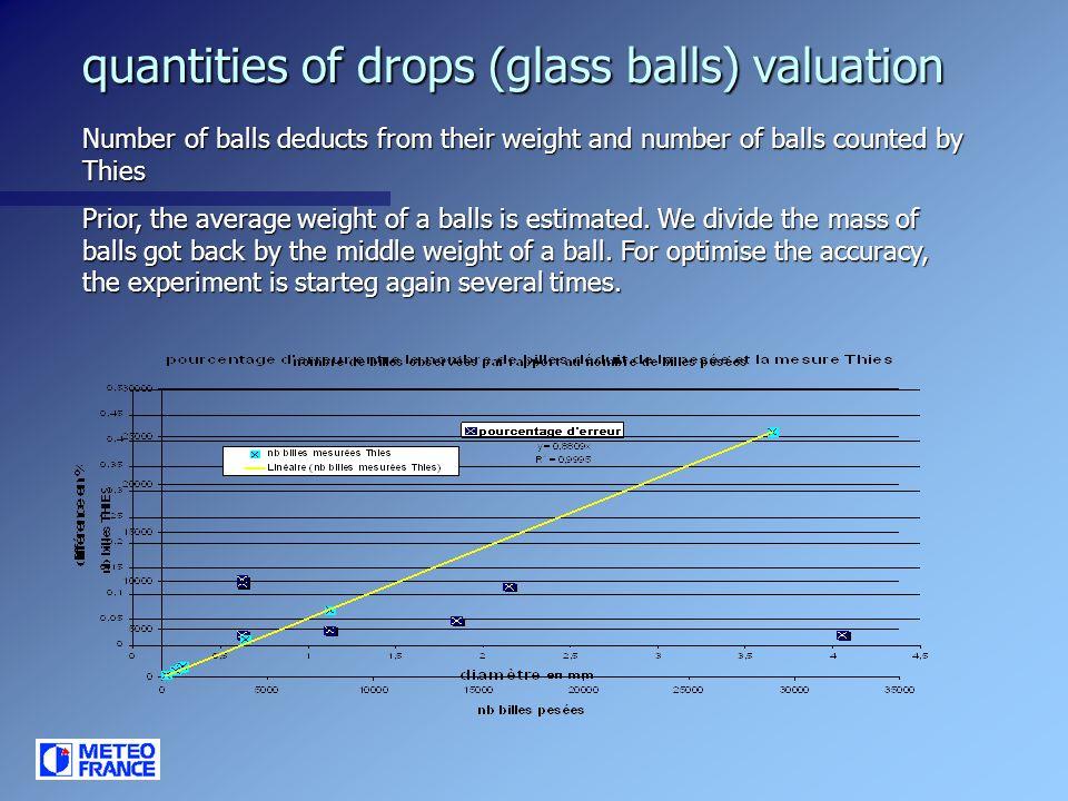 quantities of drops (glass balls) valuation