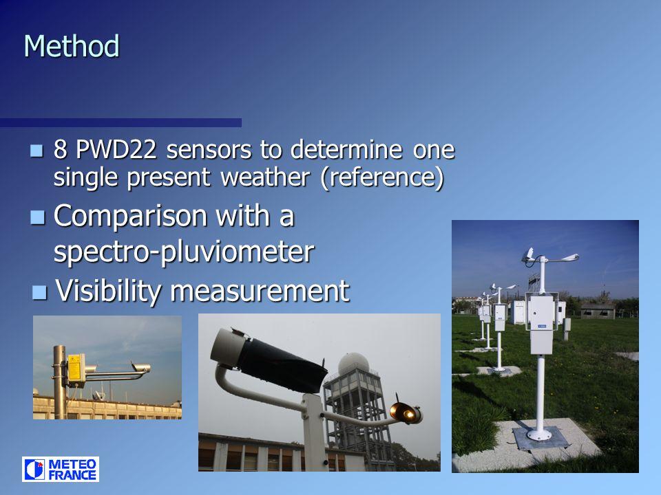 Comparison with a spectro-pluviometer