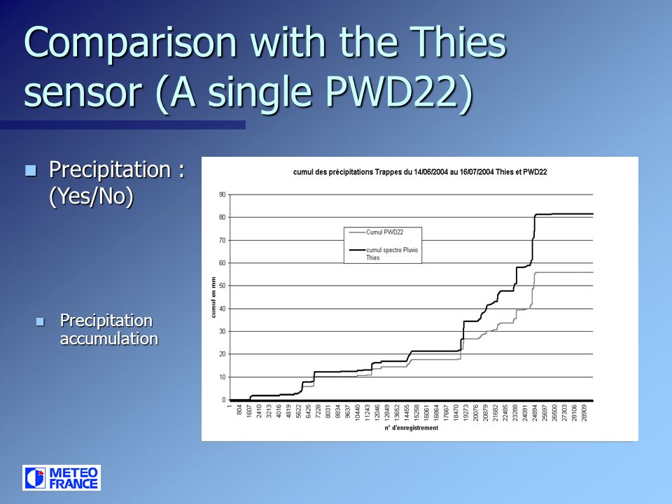Comparison with the Thies sensor (A single PWD22)