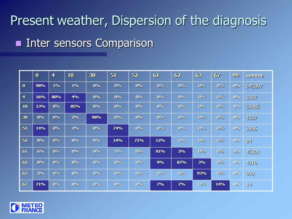 Present weather, Dispersion of the diagnosis