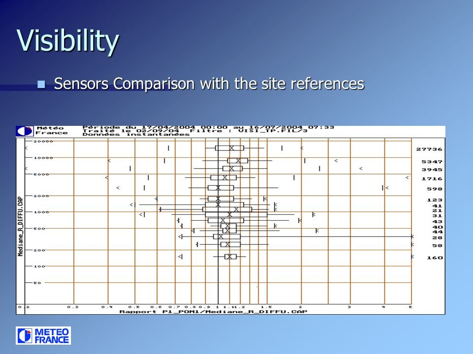 Visibility Sensors Comparison with the site references