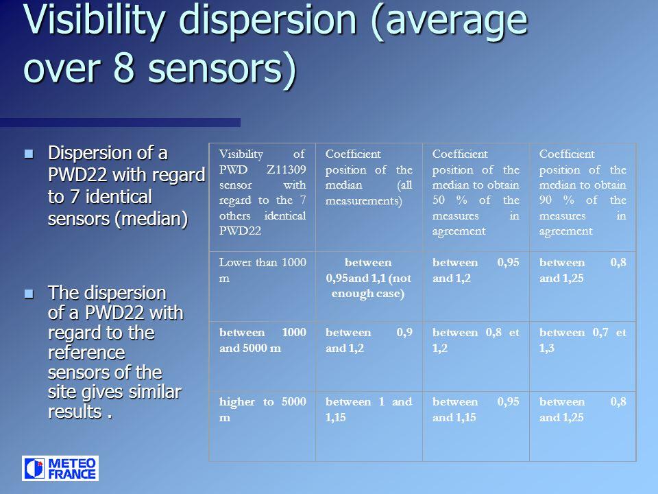 Visibility dispersion (average over 8 sensors)