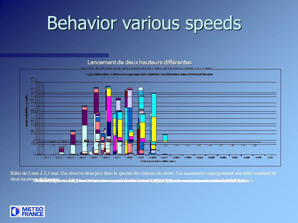 Behavior various speeds