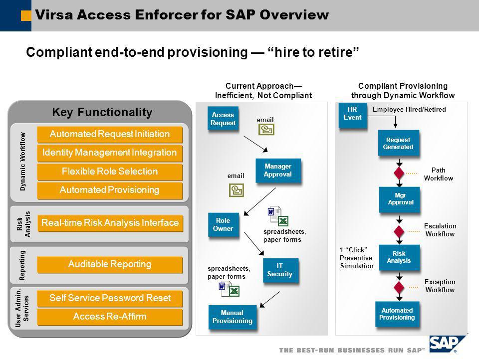 Virsa Access Enforcer for SAP Overview